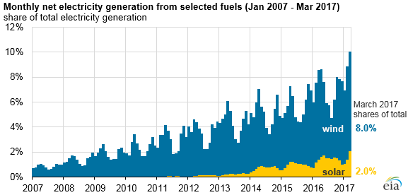 Share of renewable energy generation vs. all generation, in March 2017. Courtesy EIA