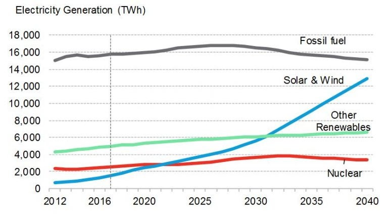 NEO 2017 energy outlook for coming years. Courtesy BNEF