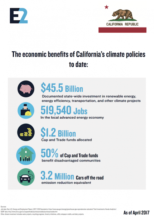 California's Clean Energy employment figures. Courtesy E2