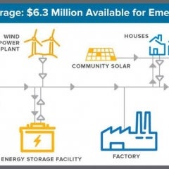 New York to Invest $6.3 Million in Emerging Energy Storage Tech for Renewables