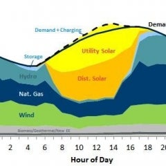 Baseload Power an Outdated Idea as Flexibility Key to Future of Grid, NRDC Report