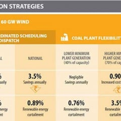 India Could Integrate up to 175 GWs of Renewable Energy