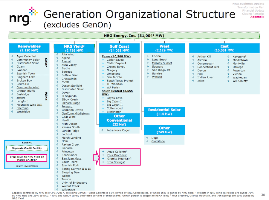 NRG Energy's Electric Generation Assets. Courtesy NRG