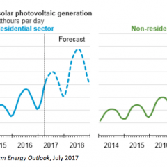 EIA Adds Small-Scale Solar Data to its Short-Term Energy Outlook