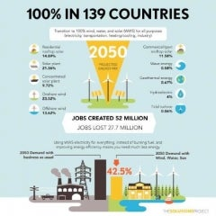 How to Power 139 Countries With Only Solar, Wind, Water, by 2050: The Solution Project