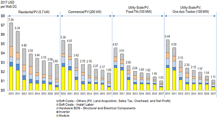 SunShot Initiative benchmarks. Courtesy NREL