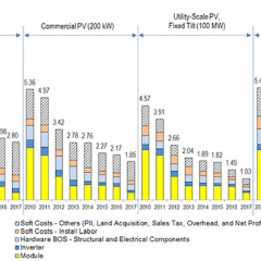 Utility-Scale Solar in US as low as $1.11 per Watt, Reaching SunShot Goal 3 Years Early