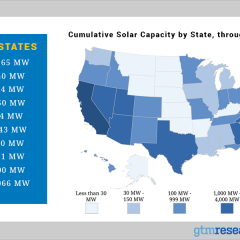 Texas Added 24% of its Solar Power in Spring