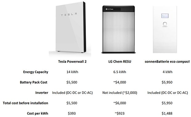 Tesla Battery Cost >> Pegging The All In Installed Cost Of A Tesla Powerwall 2