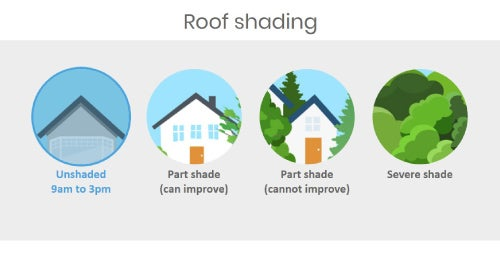 roof shading options