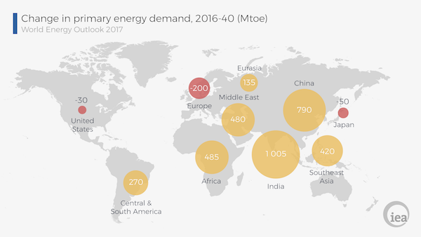 Expected Change in Energy Demand. Courtesy IEA's WEO