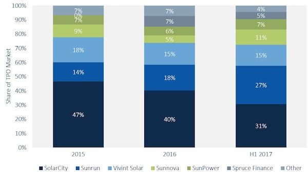 Sunrun Likely Unseats SolarCity as Leading Home Solar