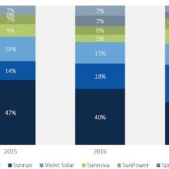 Sunrun Likely Unseats SolarCity as Leading Home Solar Financier in Latest Quarter