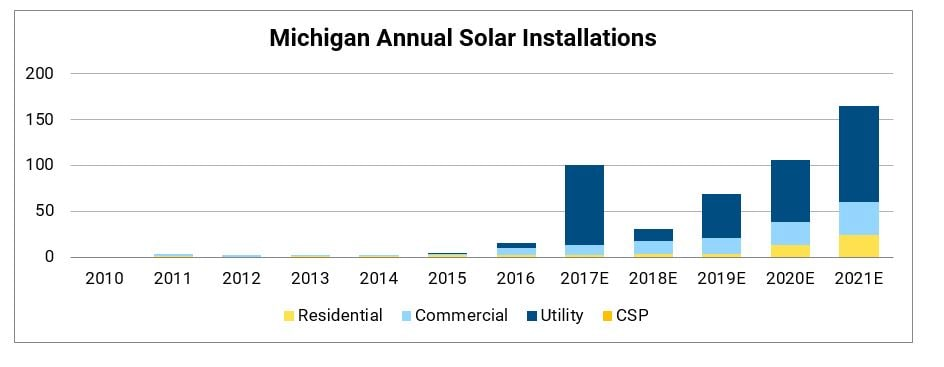 Michigan's solar growth. Courtesy Michigan