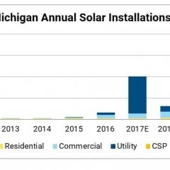 New Renewable Energy Rates in Michigan Will Increase Solar Development