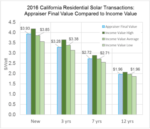 Value of Solar on California Homes. Courtesy Sandia National Lab