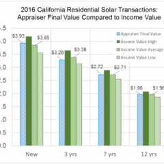 How Solar Power Impacts Your Home's Value: New Report From SEIA