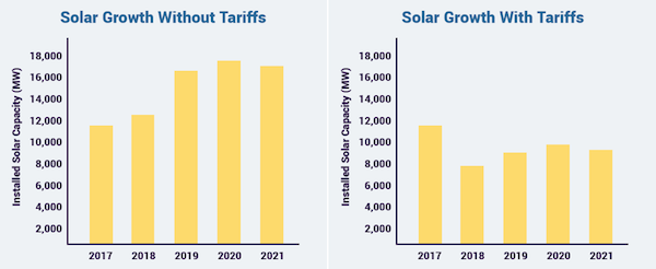 Solar group delivers make america first blueprint for solar to solar group delivers make america first blueprint for solar to president trump malvernweather Images