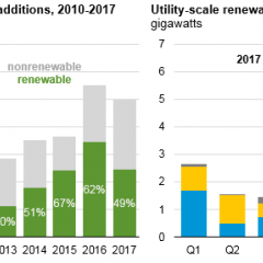Rooftop Solar Pushes New Renewable Energy in 2017 Past Halfway Mark for all New Energy