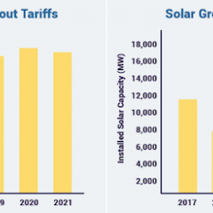 Trump's Solar Tariff Choice Could Protect US Jobs or Foreign Bankrupt Companies