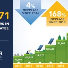 29 States Saw Solar Jobs Grow in 2017, But Overall US Saw Decline in Solar Jobs