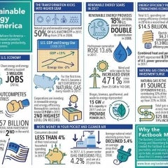 SolarReviews Weekly News: Renewables Now 18% US Energy, Smart Solutions Evolve