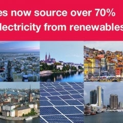 Renewables Provide 70% or More of Electricity for More Than 100 Cities Worldwide