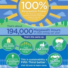 Fifth Third is First Fortune 500 Company, Bank to go 100% Solar With new PV Farm