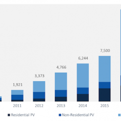 US Adds 10.6 GWs of Solar in 2017, 2nd Highest Year on Record