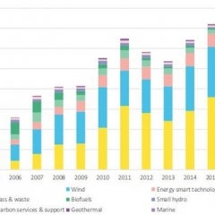 Clean Energy Investments Grow Even as CO2 Emissions Rise