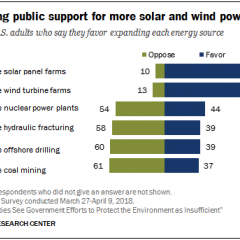 US Thinks Government Isn't Protecting the Environment, Needs More Wind, Solar
