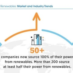 50 Companies now Power all Operations With Renewable Energy