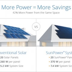 SunPower Makes 22.7% Efficient X-Series Solar Panels Available for Homes, Expands