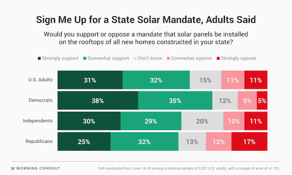 Most in US Want Solar Mandate. Courtesy Morning Consult