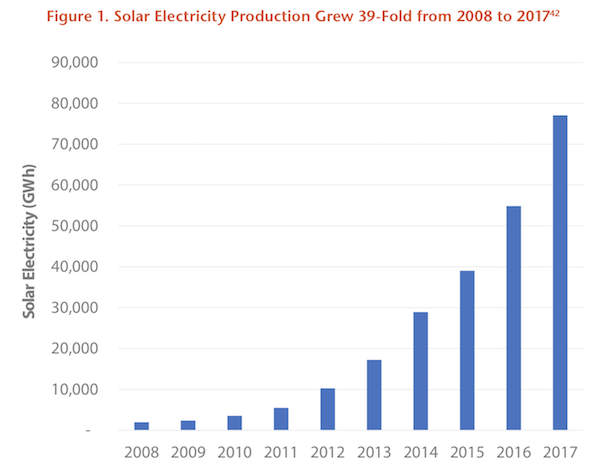 Solar Electric Production Growth. Courtesy Environment America