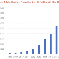 US Solar Grew 39-Fold in Last Decade as all Renewables Grew 6 times