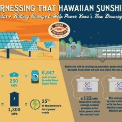 Kona Brewing Turns to Sun for its Suds
