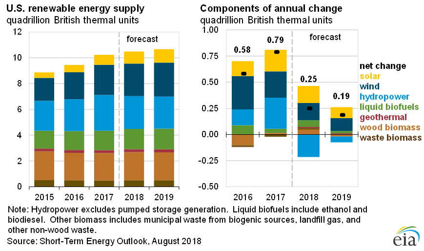 Solar Still Growing in US but EIA Anticipates Slower Growth