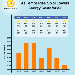 Rooftop Solar Saves all New Englanders $30M in 1 Week