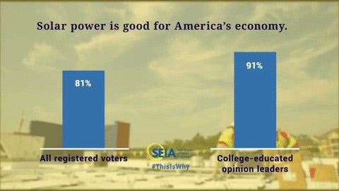 Solar power good for America. Courtesy Global Strategy Goup