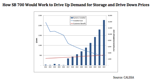 How SB700 can lower costs of energy Storage. Courtesy CSSA