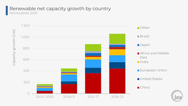 IEA's Renewable net capacity growth. Courtesy IEA