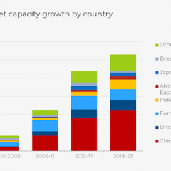 Renewable Energy Will Supply a Third of World's Electric Needs in Next 5 Years—IEA