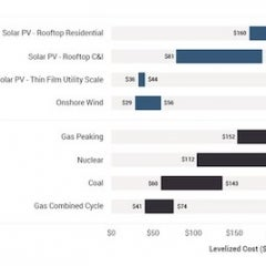 Solar Cheaper to Build Than to run Fossil Fuel Plants—Lazard