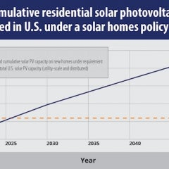 US Solar Capacity Would Triple if new Homes Were Required to Have Solar