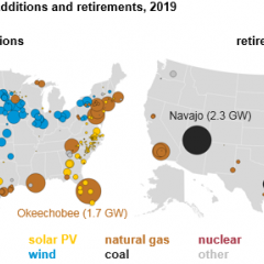 Over 50% of all new US Electricity in 2019 Will Come From Renewable Energy