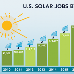 SolarReviews Weekly News: Solar Jobs Fall, US Energy Cleaner Than Ever