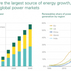 Renewables Replace Coal as World's major electric supply by 2040, BP States
