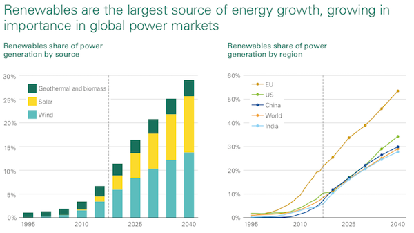 Renewables largest source of energy growth. Courtesy BP