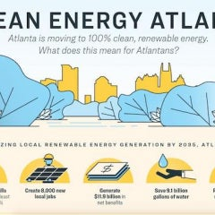 Hotlanta Approves Commitment to Move to 100% Clean Energy by 2035